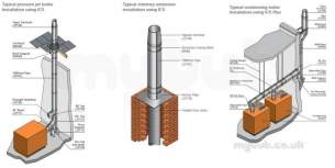 Specflue Twinwall System -  130mm Ics Vent Cir Firestop S/f 2 S/s